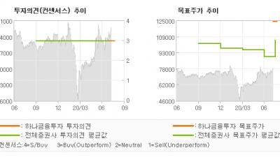 "[ET투자뉴스]LG, ""대규모 현금을 활용…"" BUY-하나금융투자"