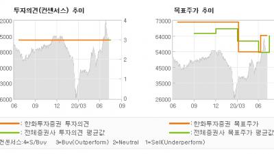 "[ET투자뉴스]LS ELECTRIC, ""코로나 영향 적고 …"" BUY-한화투자증권"