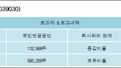 [ET투자뉴스][이오테크닉스 지분 변동] 국민연금공단 외 1명 1.08%p 증가, 7.23% 보유
