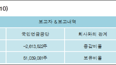 [ET투자뉴스][기업은행 지분 변동] 국민연금공단 외 1명 -1.17%p 감소, 6.91% 보유