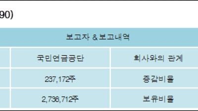 [ET투자뉴스][한국콜마 지분 변동] 국민연금공단 외 1명 1.04%p 증가, 11.96% 보유