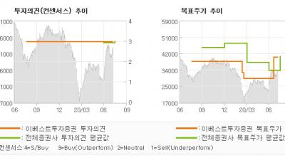 """[ET투자뉴스]에스엠, """"진일보한 K-POP…"""" BUY-이베스트투자증권"""