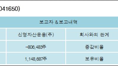 [ET투자뉴스][상신브레이크 지분 변동] 신영자산운용(주)-3.76%p 감소, 5.35% 보유