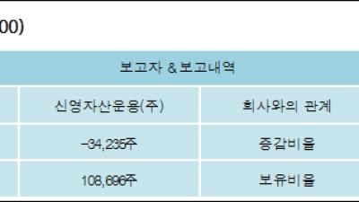 [ET투자뉴스][세아제강 지분 변동] 신영자산운용(주)-1.21%p 감소, 3.83% 보유