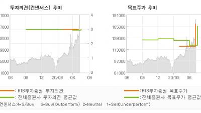"""[ET투자뉴스]종근당, """"코로나19 환경에서…"""" BUY(유지)-KTB투자증권"""