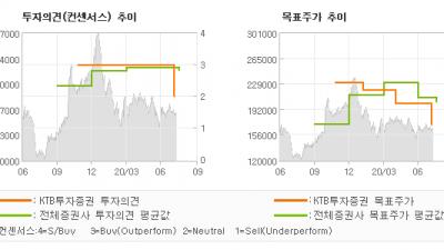 """[ET투자뉴스]아모레퍼시픽, """"기다림의 시간…"""" HOLD(유지)-KTB투자증권"""