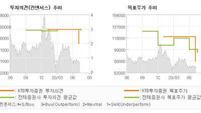 "[ET투자뉴스]호텔신라, ""최악은 지났지만, …"" HOLD(유지)-KTB투자증권"