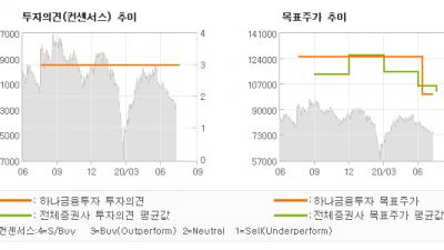 """[ET투자뉴스]매일유업, """"하반기 실적 회복 …"""" BUY-하나금융투자"""