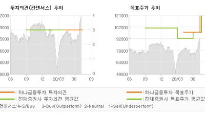 """[ET투자뉴스]SK가스, """"세전이익 안정성을 …"""" BUY-하나금융투자"""
