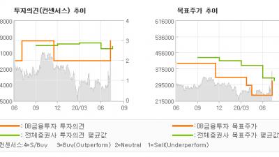 "[ET투자뉴스]한미약품, ""반전의 기술수출…"" BUY(유지)-DB금융투자"