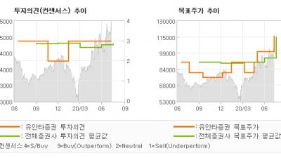 """[ET투자뉴스]키움증권, """"이익은 양호 , 브…"""" BUY(유지)-유안타증권"""