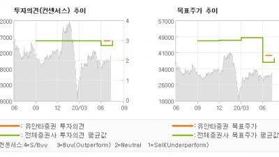 "[ET투자뉴스]나스미디어, ""감익 구간 종료…"" BUY(유지)-유안타증권"