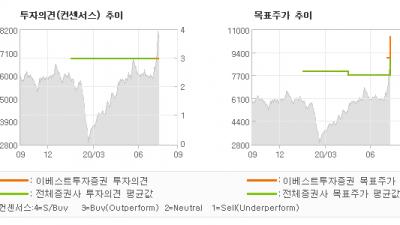 "[ET투자뉴스]자이에스앤디, ""국지적 공급 확대 …"" BUY(유지)-이베스트투자증권"