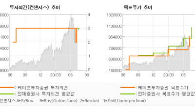 "[ET투자뉴스]엔씨소프트, ""신작의 순차적인 출…"" BUY(상향)-케이프투자증권"