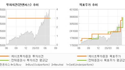 "[ET투자뉴스]NAVER, ""일본 공정위의 경영…"" BUY(유지)-케이프투자증권"