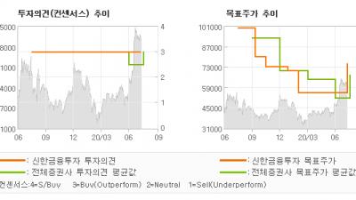 """[ET투자뉴스]오이솔루션, """"선방한 2분기, 해…"""" BUY(유지)-신한금융투자"""