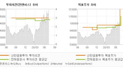 """[ET투자뉴스]키움증권, """"사상 최대 분기 실…"""" BUY(유지)-신한금융투자"""