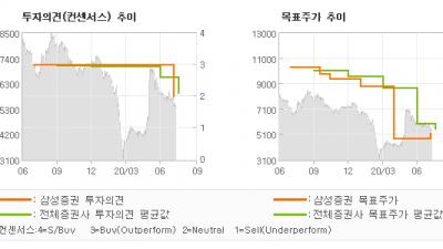 "[ET투자뉴스]삼성중공업, ""통제 가능한 변수인…"" HOLD-삼성증권"