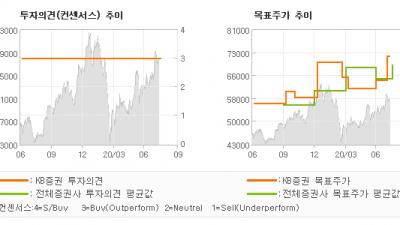 """[ET투자뉴스]삼성전자, """"하반기 IM, CE…"""" BUY(유지)-KB증권"""