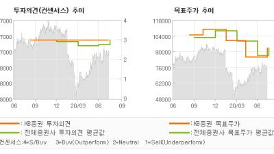 "[ET투자뉴스]코웨이, ""2Q20 Revie…"" BUY(유지)-KB증권"