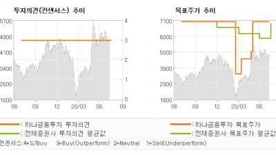"[ET투자뉴스]HSD엔진, ""2분기 LNG 선박…"" BUY-하나금융투자"