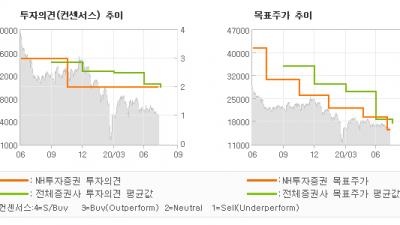 "[ET투자뉴스]제주항공, ""2분기 예상된 부진…"" HOLD(유지)-NH투자증권"