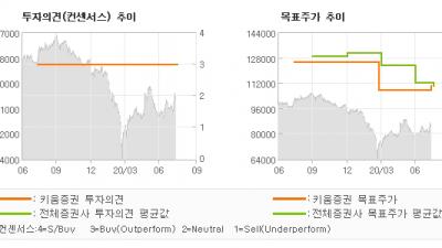 "[ET투자뉴스]KT&G, ""수출 증가에 대한 …"" BUY(유지)-키움증권"
