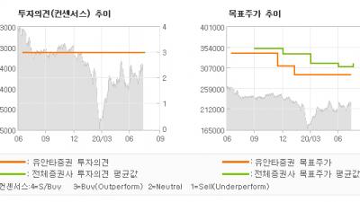 "[ET투자뉴스]SK텔레콤, ""2Q20 Revie…"" BUY(유지)-유안타증권"