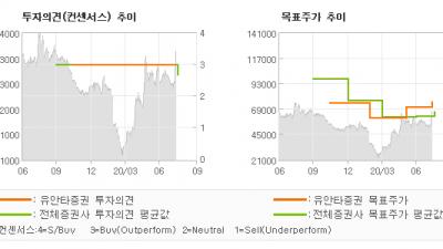 "[ET투자뉴스]카페24, ""2Q20 리뷰 : …"" BUY(유지)-유안타증권"