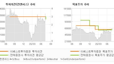 "[ET투자뉴스]카페24, ""2Q20 REVIE…"" BUY(유지)-이베스트투자증권"