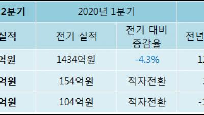 [ET투자뉴스]엔에스쇼핑 20년2분기 실적 발표... 영업이익·순이익 적자 전환