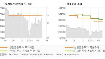 """[ET투자뉴스]SK텔레콤, """"이익 성장의 초기 …"""" BUY(유지)-신한금융투자"""