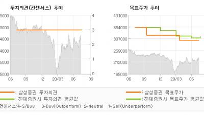 "[ET투자뉴스]SK텔레콤, ""하반기, 삼박자가 …"" BUY-삼성증권"