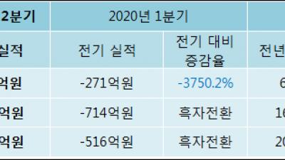 [ET투자뉴스]신영증권 20년2분기 실적 발표... 영업이익·순이익 모두 흑자 전환