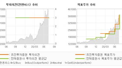 """[ET투자뉴스]카카오, """"2Q20 Revie…"""" BUY(유지)-유진투자증권"""