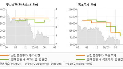 """[ET투자뉴스]롯데쇼핑, """"보수적 접근 필요…"""" BUY(유지)-신한금융투자"""