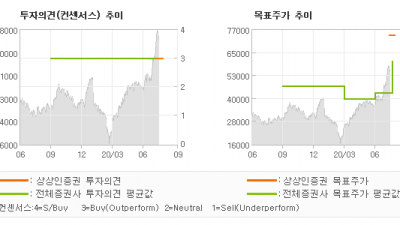 "[ET투자뉴스]에코마케팅, ""지속 가능한 성장동…"" BUY(신규)-상상인증권"