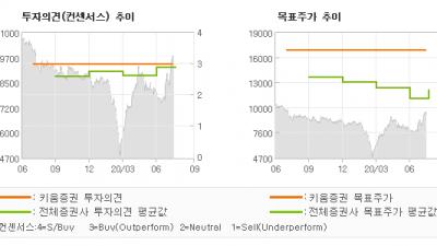 """[ET투자뉴스]스카이라이프, """"수익성 성장 긍정적…"""" BUY(유지)-키움증권"""