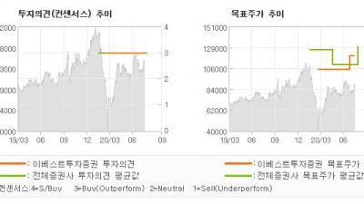 "[ET투자뉴스]지누스, ""2Q20 REVIE…"" BUY(유지)-이베스트투자증권"