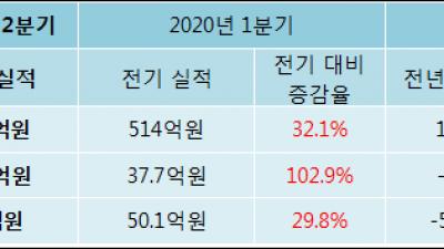 [ET투자뉴스]필옵틱스, 20년2분기 실적 발표