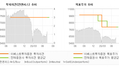 "[ET투자뉴스]정상제이엘에스, ""배당수익률 7.0%…"" BUY(유지)-이베스트투자증권"
