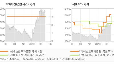 "[ET투자뉴스]더블유게임즈, ""7 8 월 결제액 …"" BUY-이베스트투자증권"