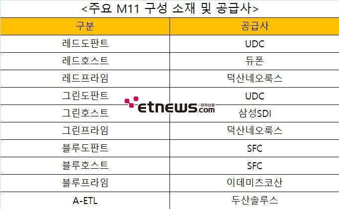 삼성디스플레이, 차세대 OLED 재료 세트 'M11' 선정…SDI·덕산·두산 소재 채택