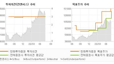 "[ET투자뉴스]셀트리온헬스케어, ""[2Q20 Revi…"" BUY(유지)-한화투자증권"