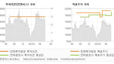 "[ET투자뉴스]클래시스, ""[2Q20 Revi…"" BUY(유지)-한화투자증권"
