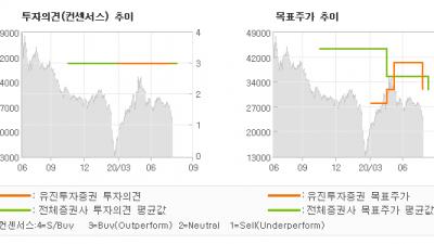 """[ET투자뉴스]세틀뱅크, """"2Q20 실적 Re…"""" BUY(유지)-유진투자증권"""