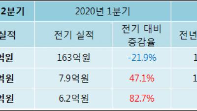 [ET투자뉴스]디케이앤디 20년2분기 실적 발표, 당기순이익 11.3억원… 전년 동기 대비 25.36%