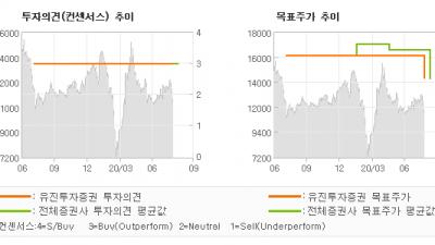 "[ET투자뉴스]레이언스, ""2Q20 실적 Re…"" BUY(유지)-유진투자증권"