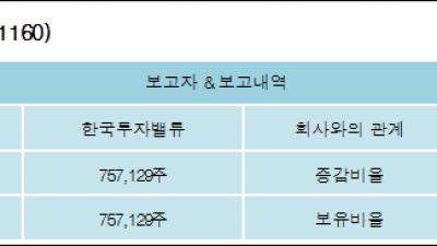 [ET투자뉴스][지어소프트 지분 변동] 한국투자밸류5.19%p 증가, 5.19% 보유