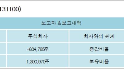 [ET투자뉴스][스카이이앤엠 지분 변동] 주식회사-2.85%p 감소, 4.75% 보유